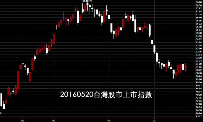 20160520台灣股市上市指數日k線圖股票教學技術分析