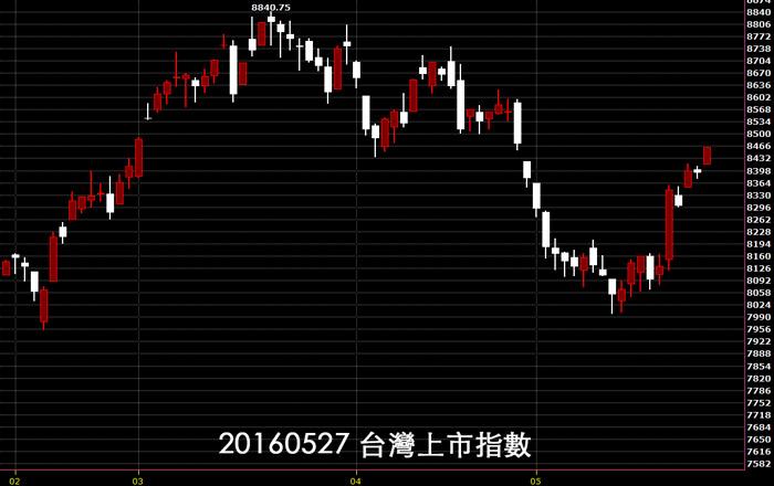 20160527台灣上市指數日K線圖技術分析股票教學免費