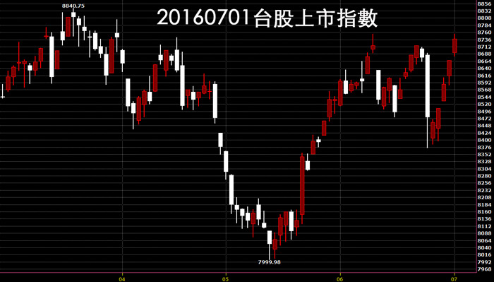 20160701台股上市指數日K線圖股價技術分析教學