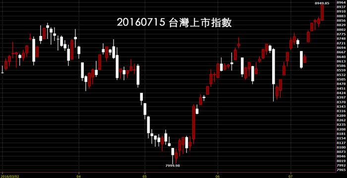 20160715台股上市指數股價技術分析日K線圖教學美股大漲