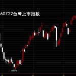 20160722台股上市指數日K線圖股價技術分析教學
