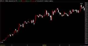 智邦股價技術分析教學圖