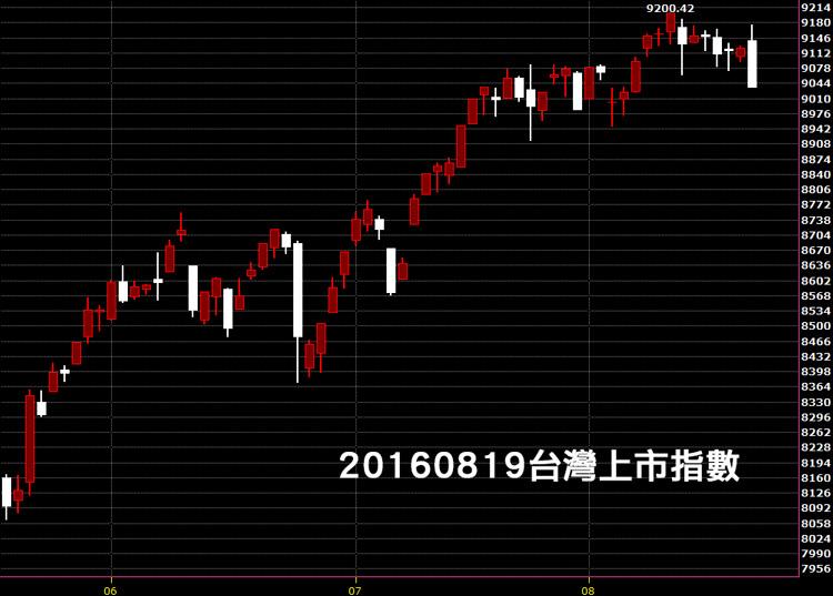 20160819台灣股市上市指數股票日K線圖技術分析教學