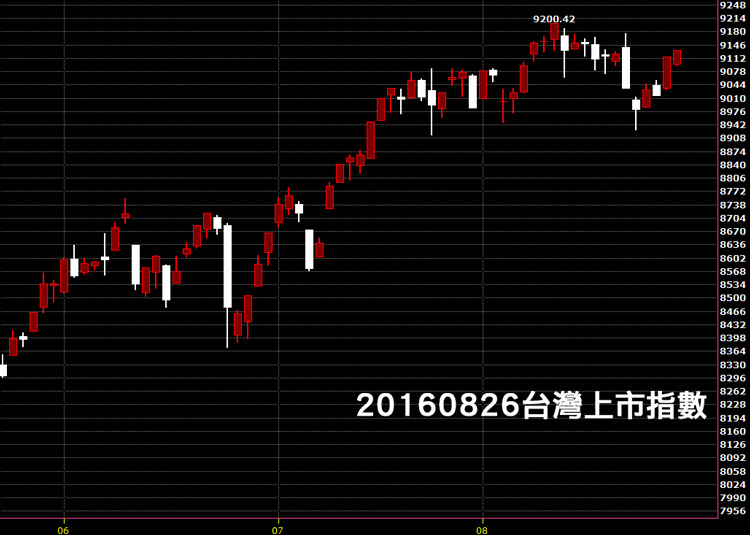 20160826台股上市指數日K線圖技術分析教學