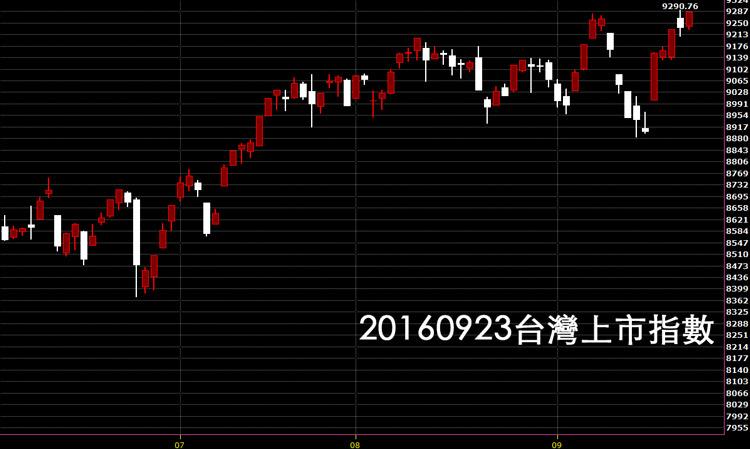 20160923台灣上市指數日K線圖技術分析教學