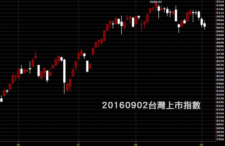 20160902台股上市指數日K線圖技術分析股票教學