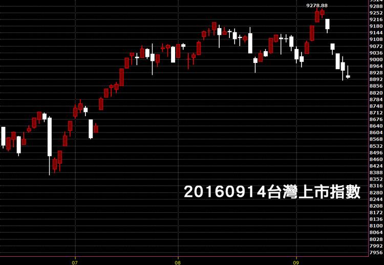 20160914台股上市指數日K線圖技術分析股票教學