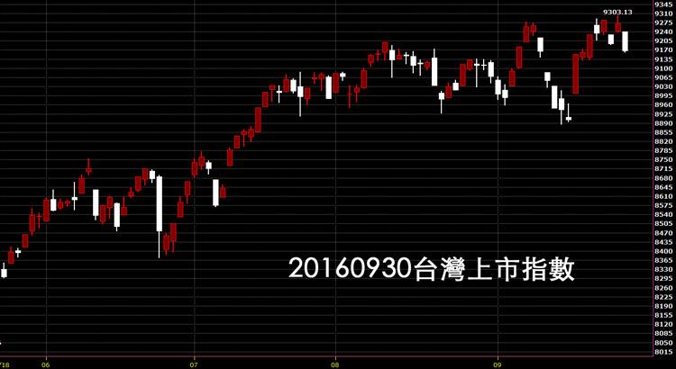 20160930台灣上市指數日K線圖技術分析教學分享