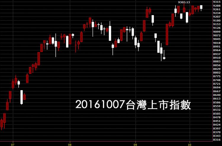 20161007台股上市指數日K線圖技術分析教學