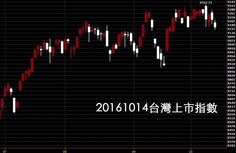20161014台股上市指數股價技術分析股票教學