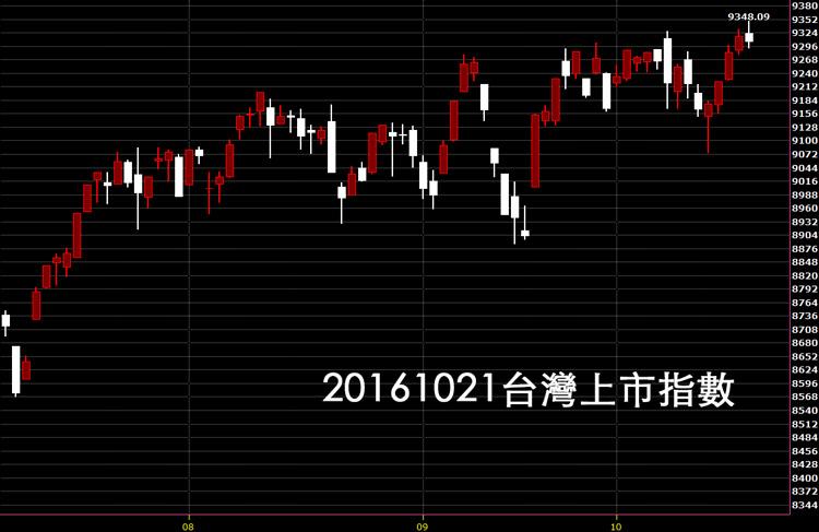 20161021台灣上市指數股票技術分析日K線圖教學