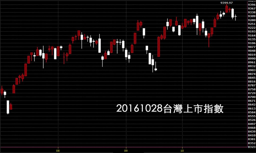 20161028技術分析股票教學台股上市指數日K線圖