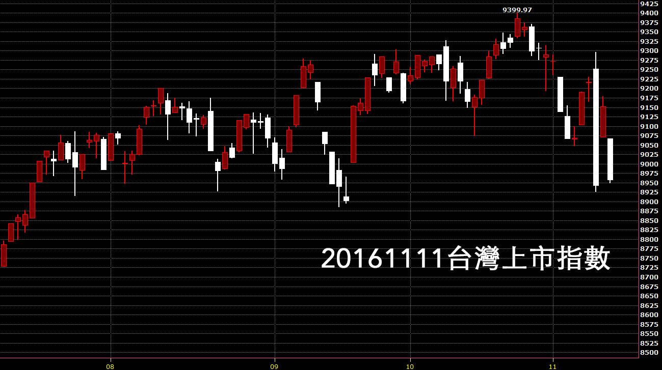 20161111台股上市指數股價技術分析日K線圖教學