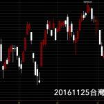 20161125台股上市指數股價技術分析教學日K線圖