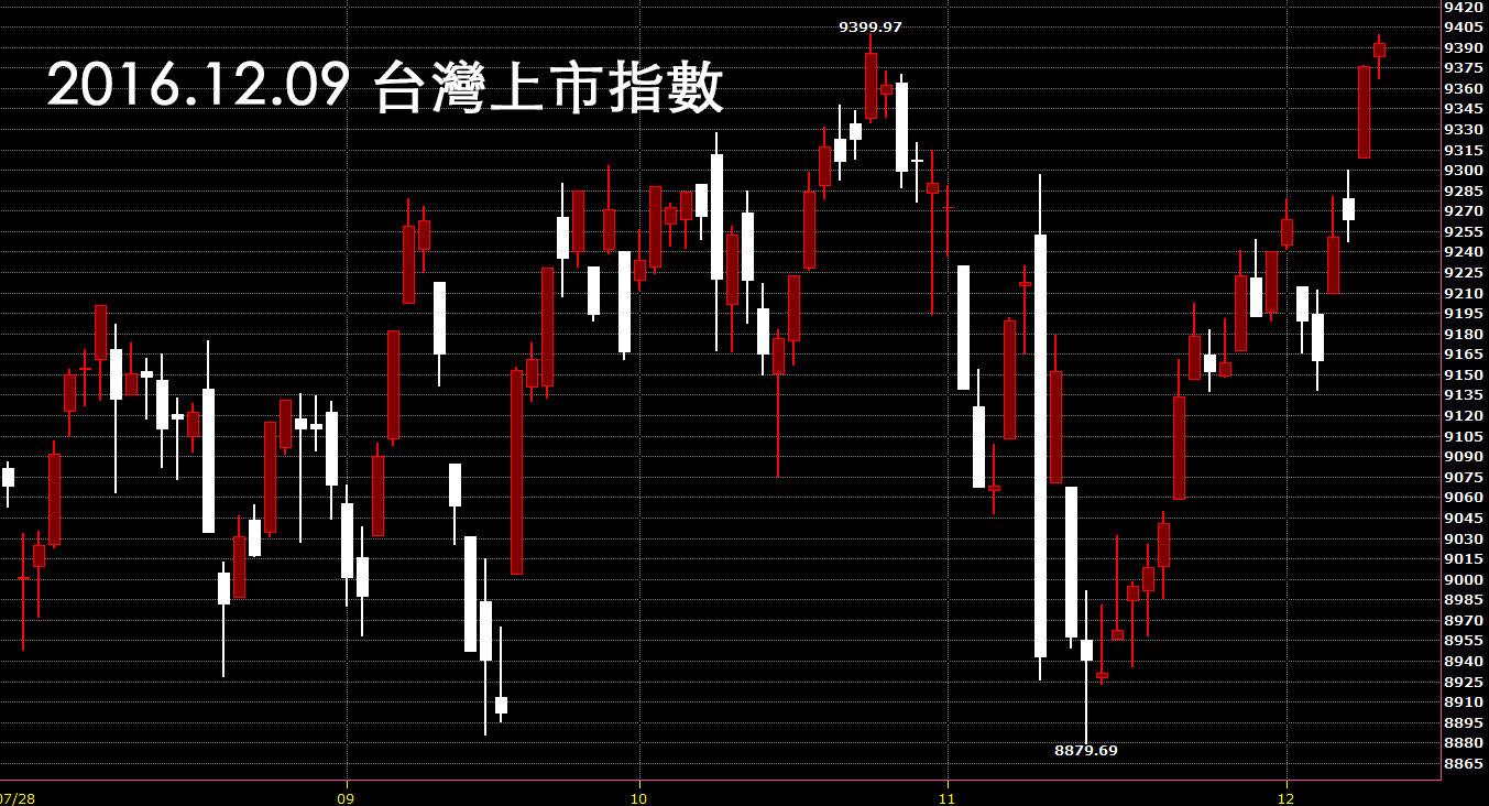 20161209上市指數股價日K線圖技術分析股票教學