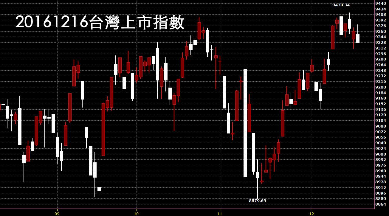 20161216台灣上市指數日K線圖技術分析教學