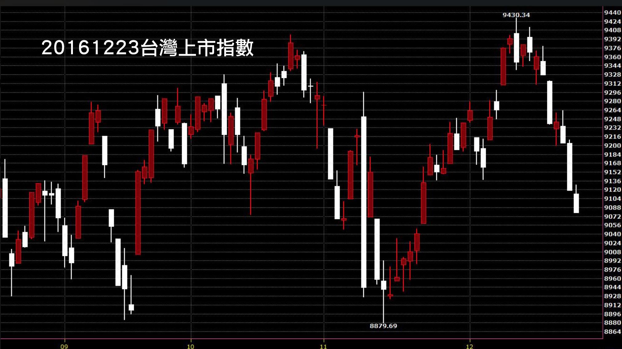 20161223台灣上市指數日K線圖股價技術分析教學