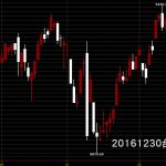 20161230台股上市指數股價技術分析看日K線圖教學