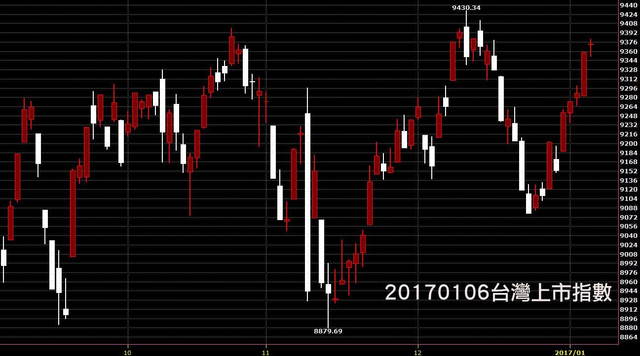 台股上市指數股價技術分析日K線免費股票教學