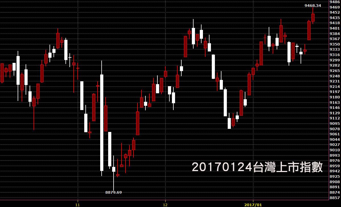20170124台灣上市指數股價技術分析教學鵝爸看日K線圖