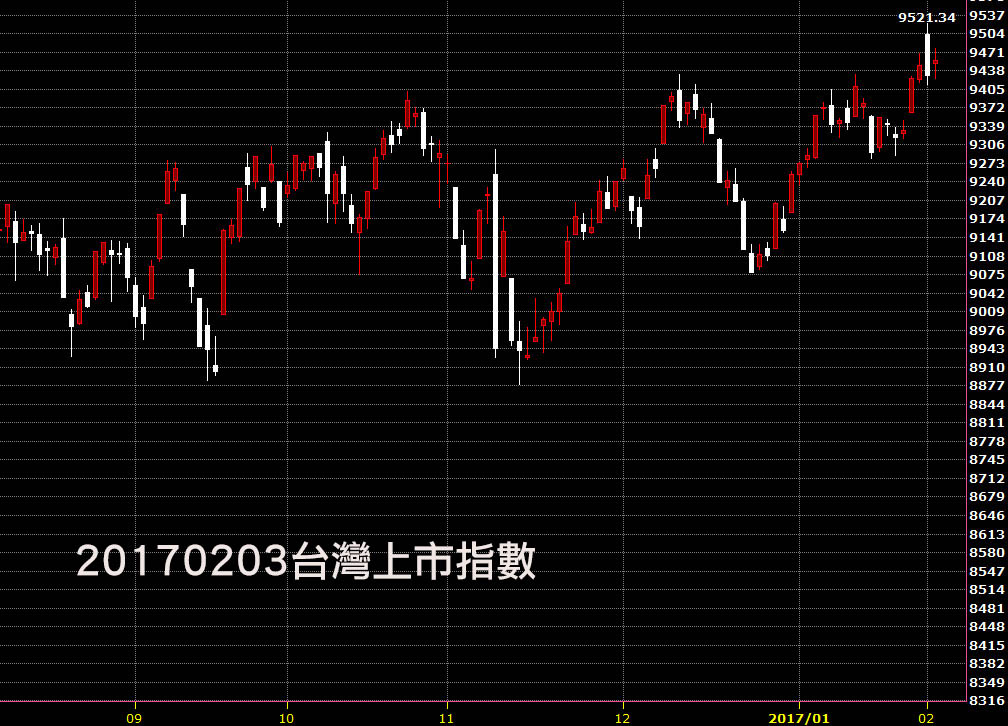 20170203台灣上市指數日K線圖股票技術分析教學