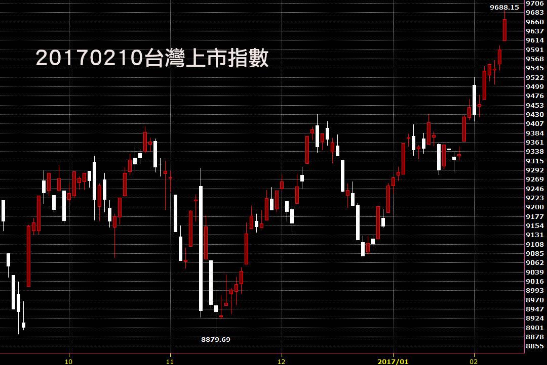 20170210台灣上市指數日K線圖技術分析教學看股票成交量大增