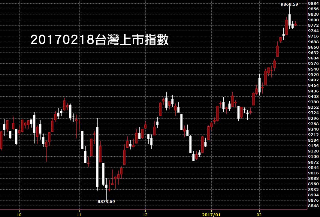 20170218台灣上市指數