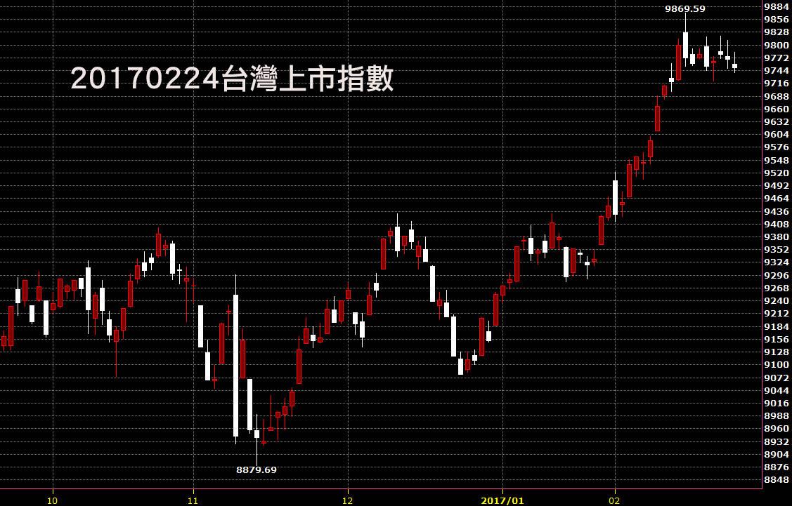 20170224台灣上市指數股價技術分析鵝爸教學