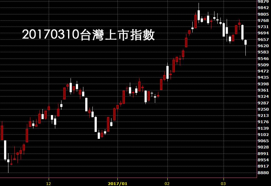 20170310台灣上市指數日K線圖技術分析免費教學