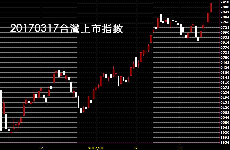 20170317台股上市指數萬點行情日K線技術分析教學