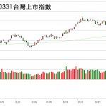 20170331台灣上市指數日K線技術分析圖股票教學找鵝爸