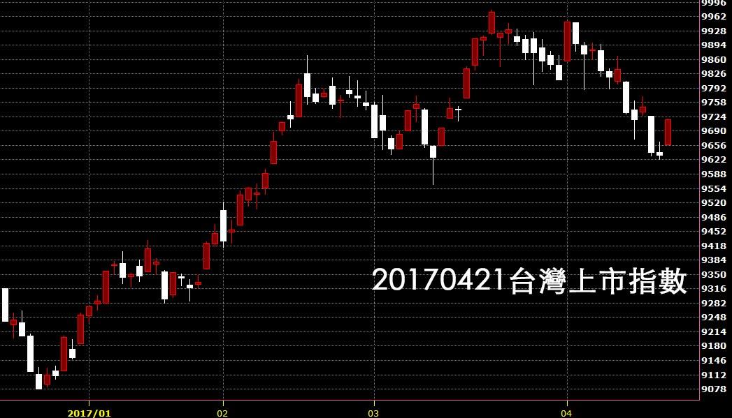 20170421台灣上市指數日K線圖免費技術分析教學