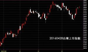 20170428台灣上市指數日K線圖技術分析免費股市軟體教學