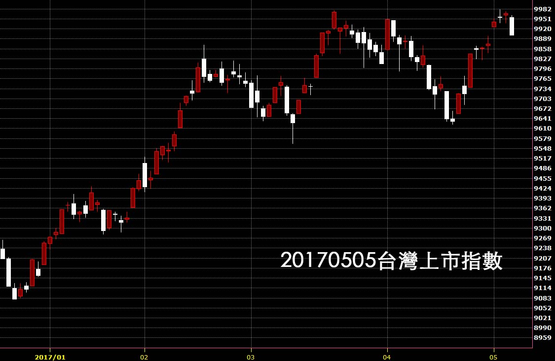 20170505台北股市上市指數日K線圖技術分析教學