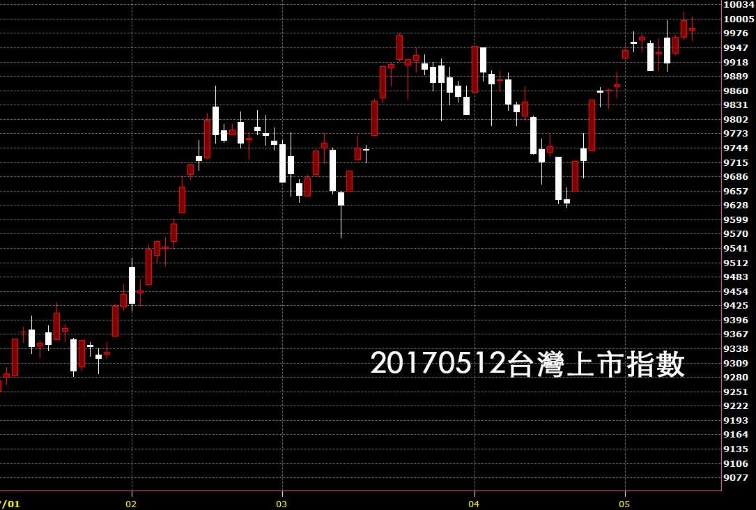 20170512台灣上市指數日K線技術分析教學圖