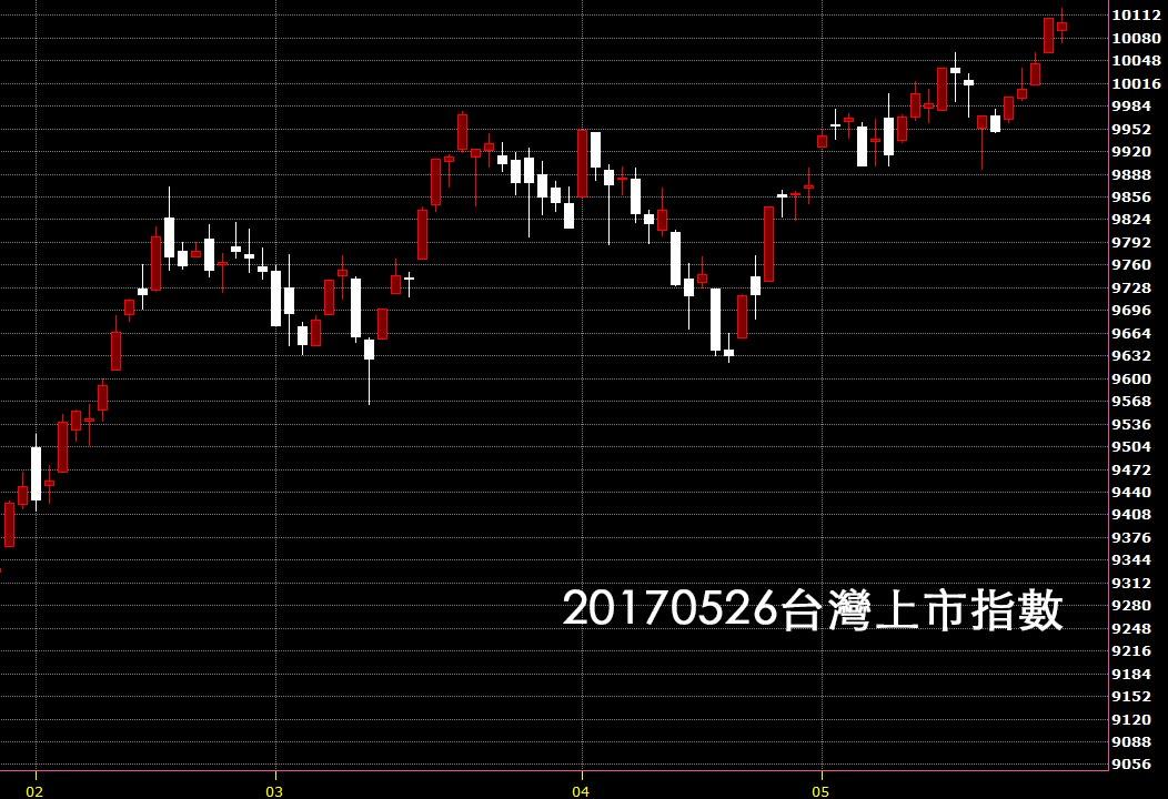 20170526台北股市台灣上市指數日K線圖股價技術分析教學