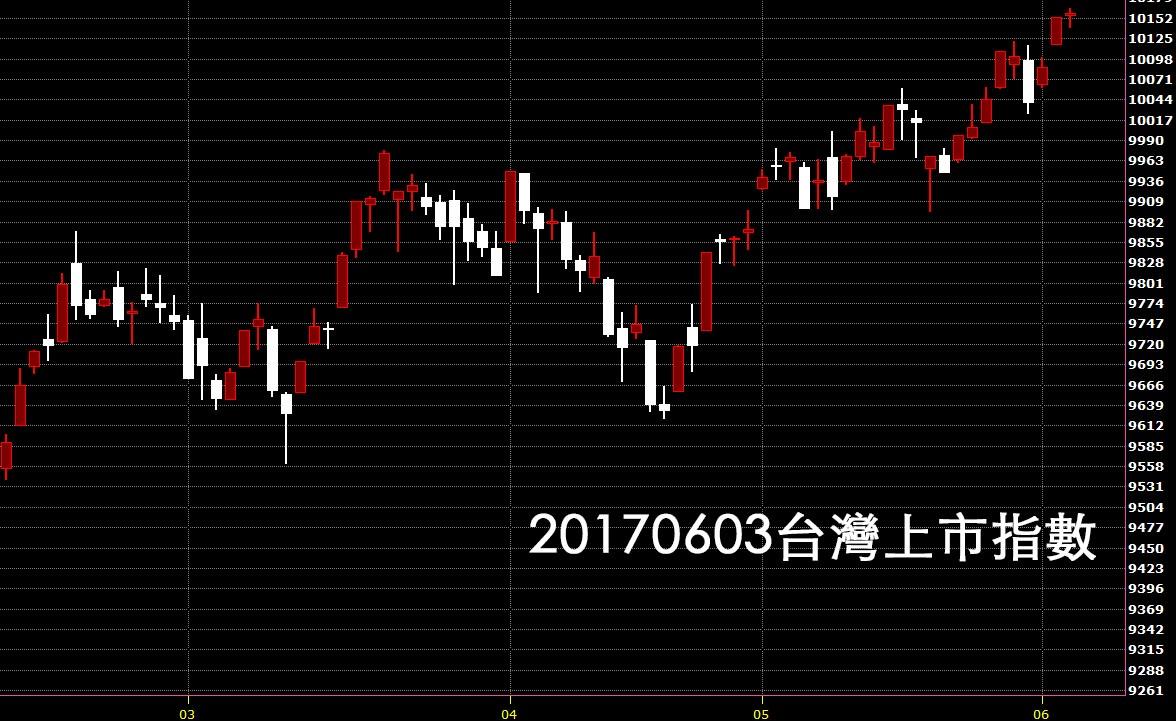 20170603台灣上市指數股價技術分析看日K線圖教學