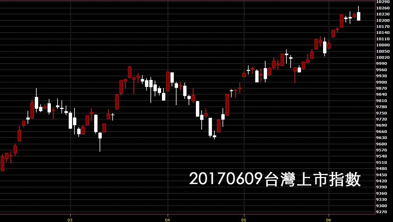 20170609台灣上市指數股價技術分析看日K線圖教學