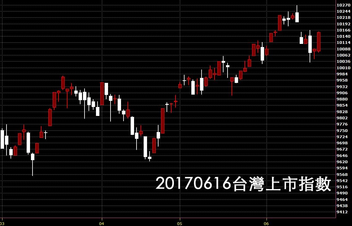 20170616台灣上市指數股價技術分析看日K線圖教學