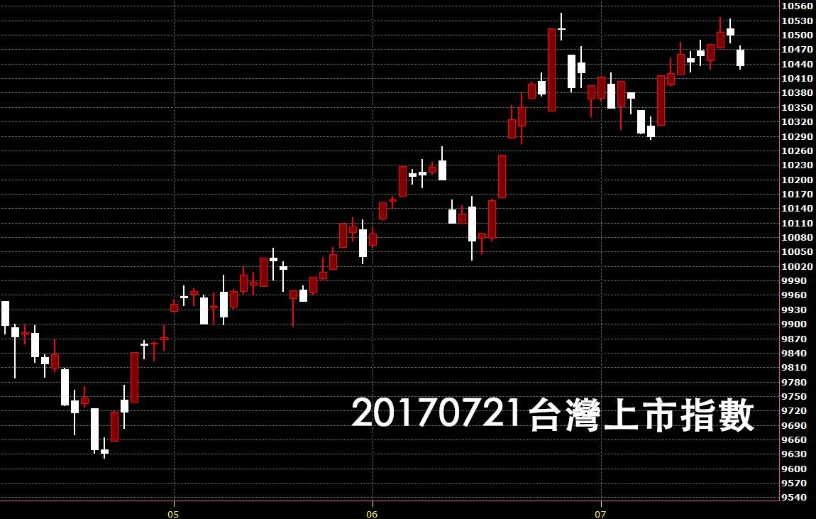 20170721台股上市指數日K線圖做為股價技術分析教學