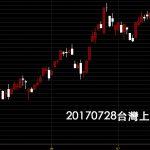 20170728台灣上市指數日K線圖技術分析免費股票教學