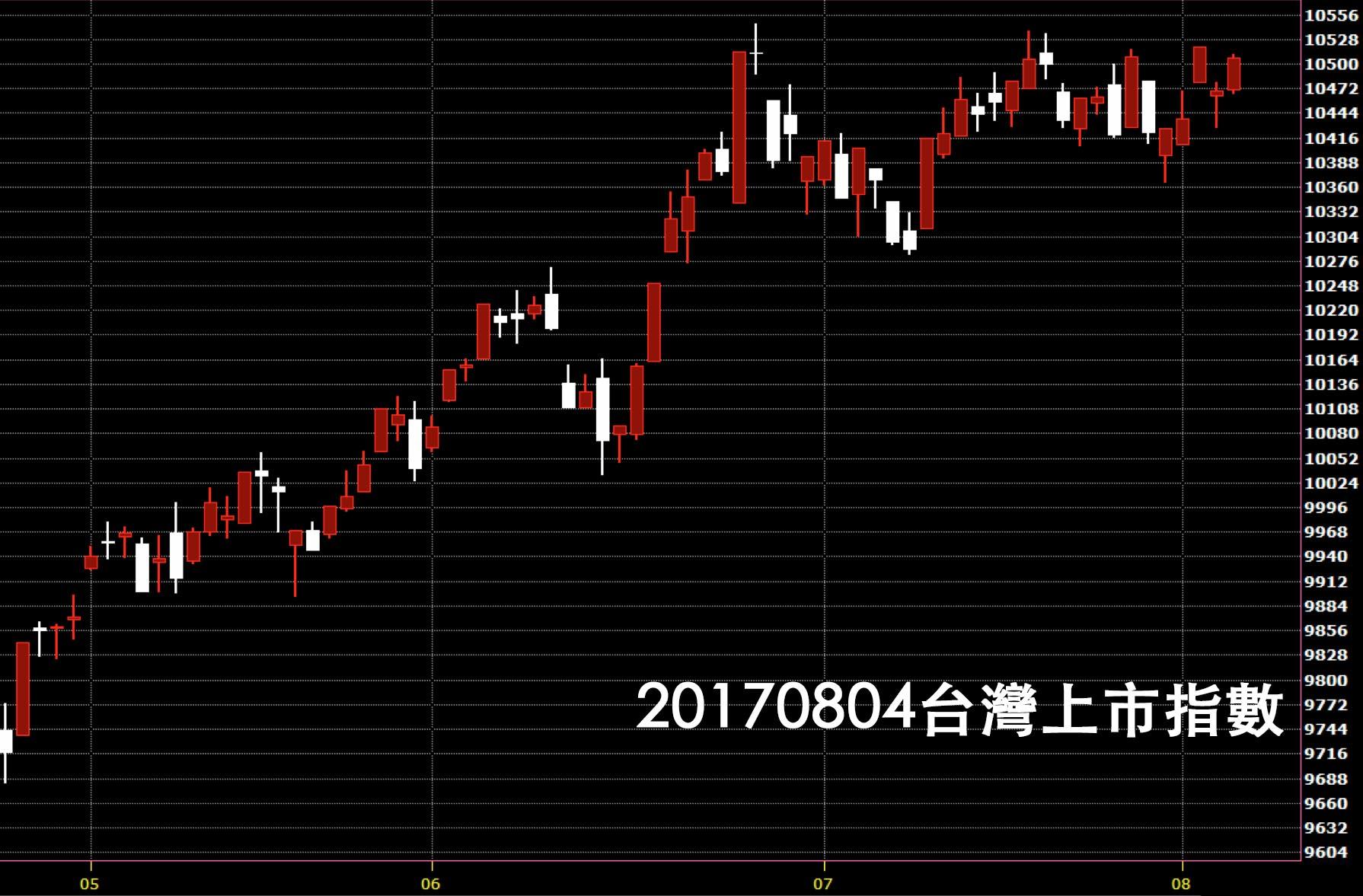 20170804台灣上市指數日K線圖技術分析股票教學