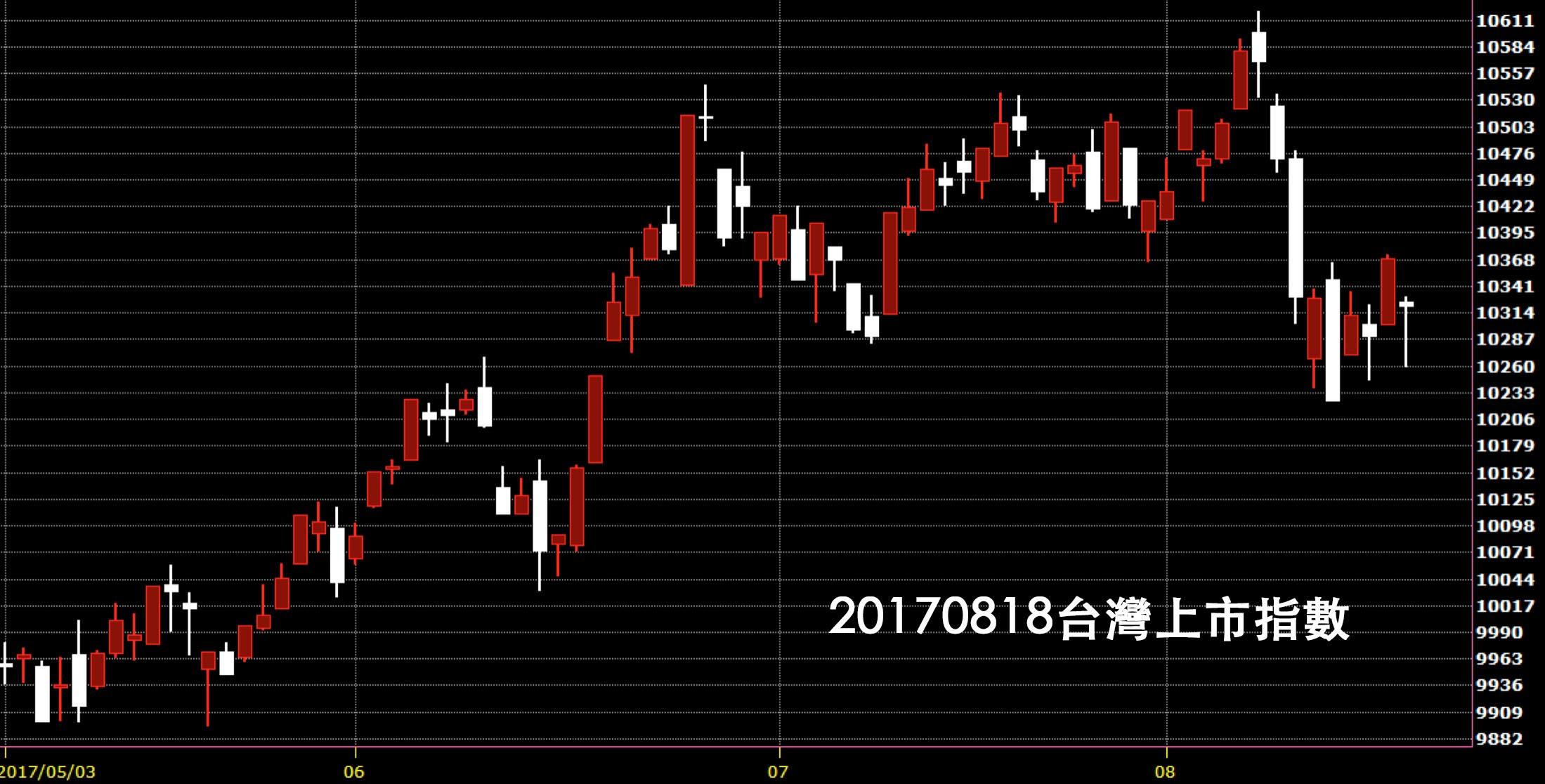 20170818台灣上市指數日K線技術分析鵝爸股票教學