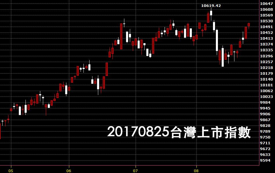 20170825台灣上市指數日K線圖技術分析鵝爸免費股票教學