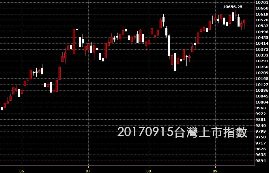 20170915台股上是指數日K線圖技術分析股票教學