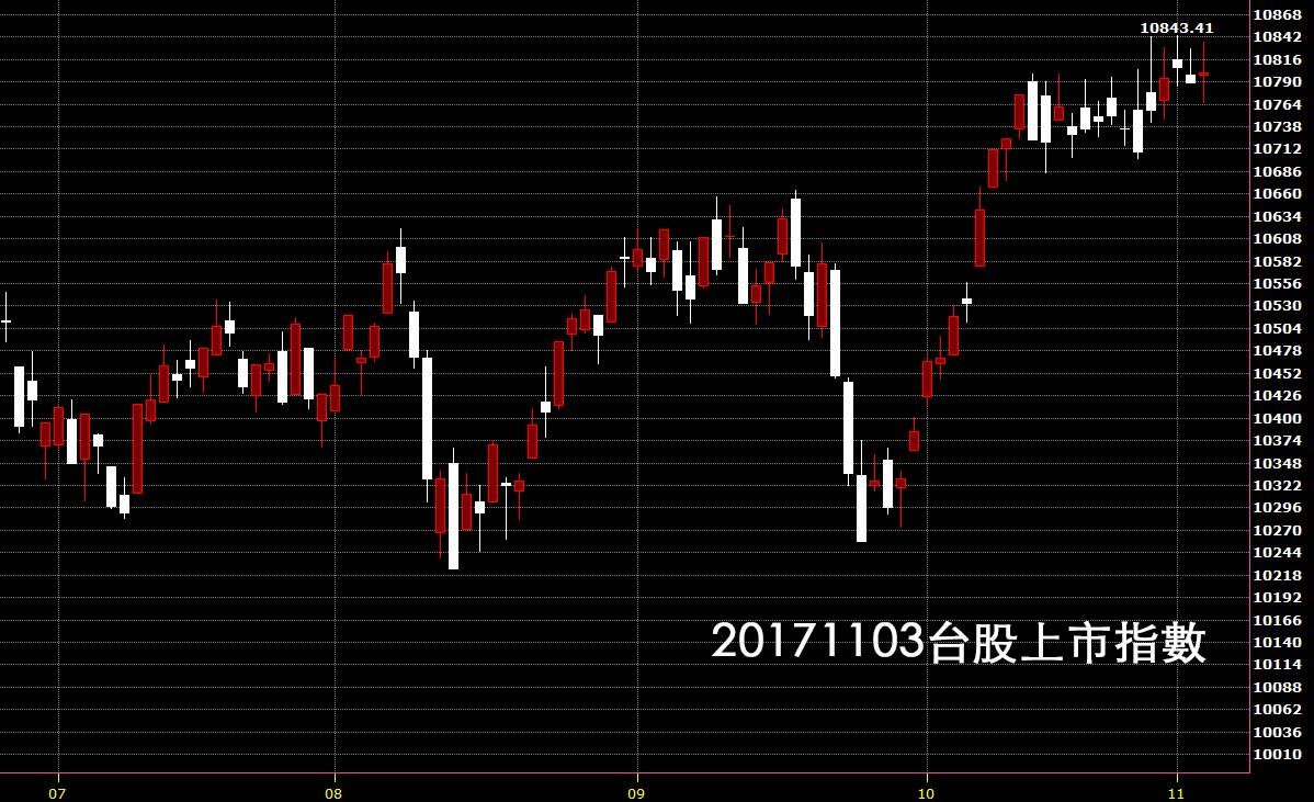 20171103台股上市指數日K線圖股價技術分析鵝爸股票教學