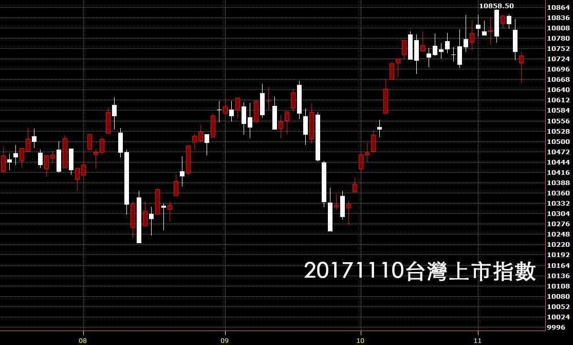 20171110台灣上市指數日K線圖技術分析鵝爸股票教學入門