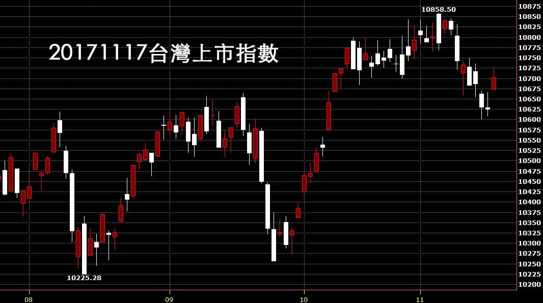 20171117台股上市指數股價技術分析日K線圖股市入門教學