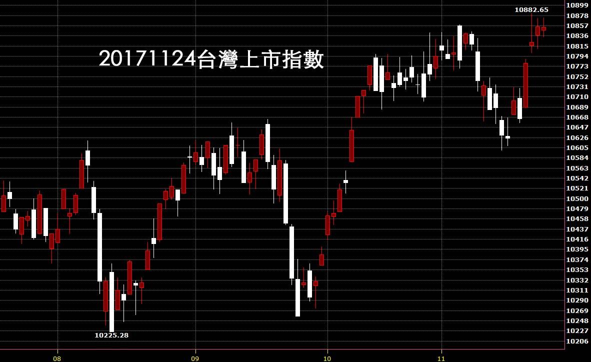 20171124台股技術分析入門看日K線圖股票教學