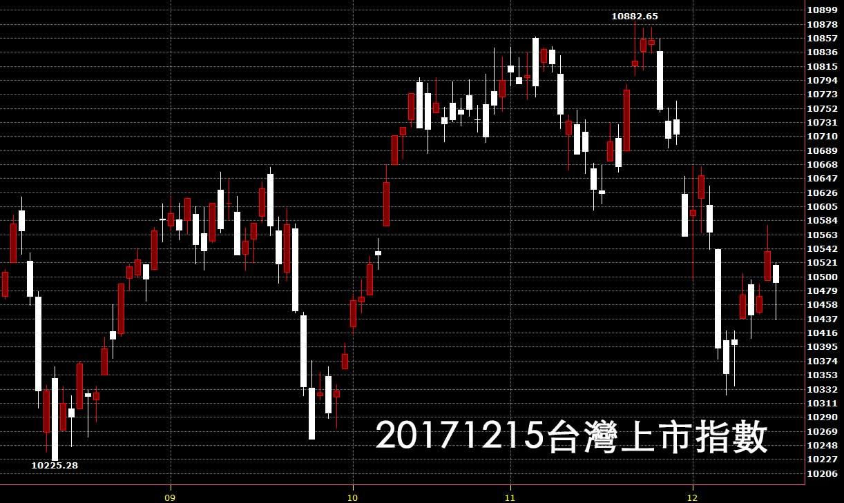 20171215台股上市指數日K線圖鵝爸股價技術分析教學
